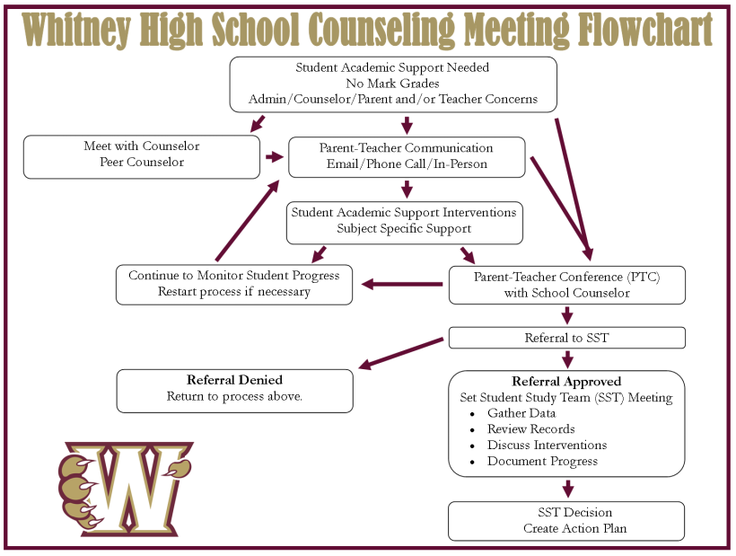 Whitney High School - Academic Counseling
