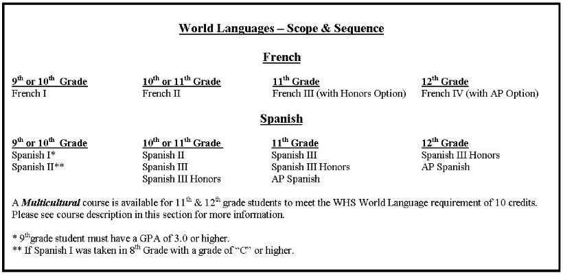 Whitney High School - World Languages